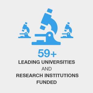 59+ leading universities and research institutions funded